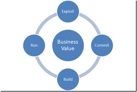 Value chain business plan