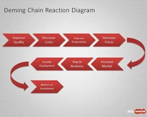 The Value Chain - QuickMBA: Accounting, Business Law