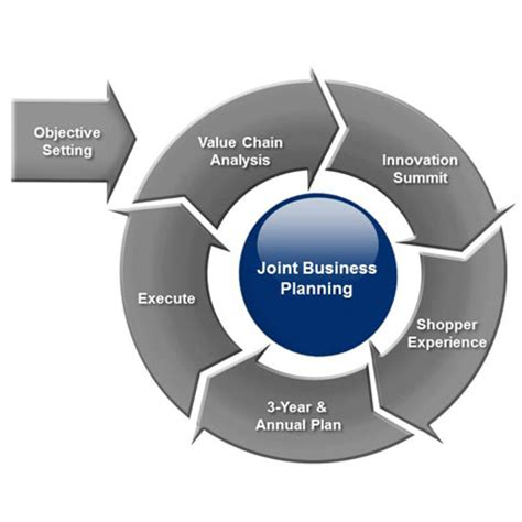 The Business Case for Supply Chain Sustainability