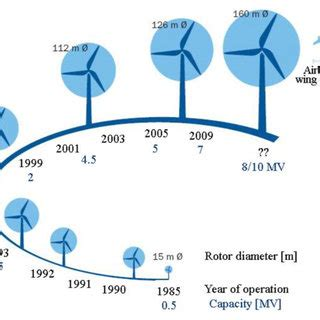 Wind power research paper